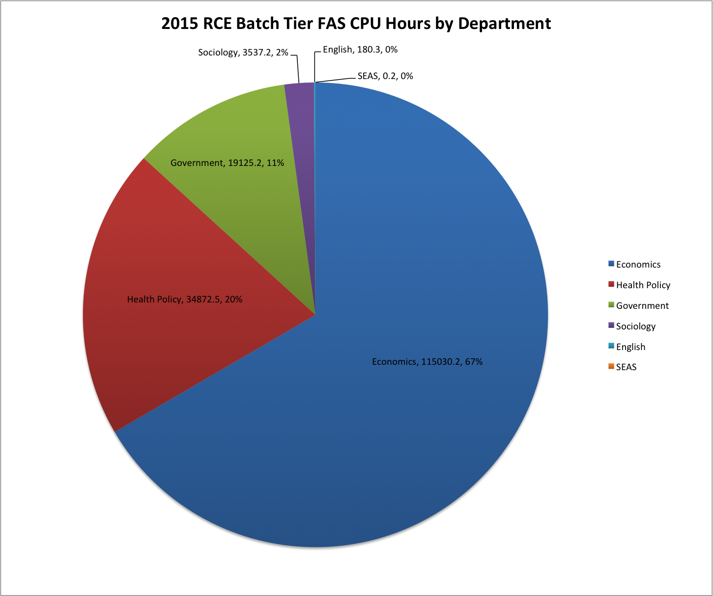 2015 RCE Batch Tier FAS CPU Hours by Department