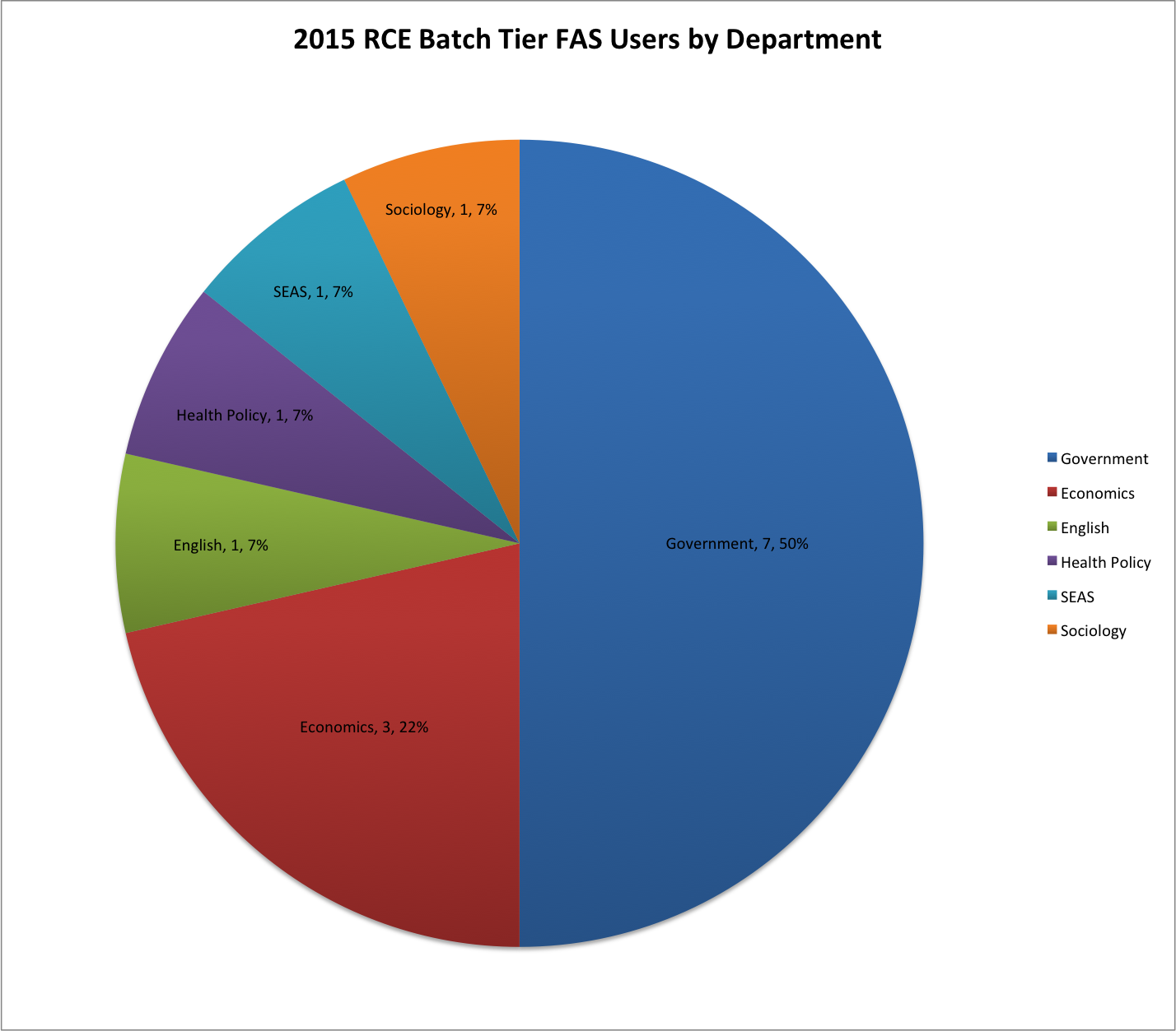 2015 RCE Batch Tier FAS Users by Department