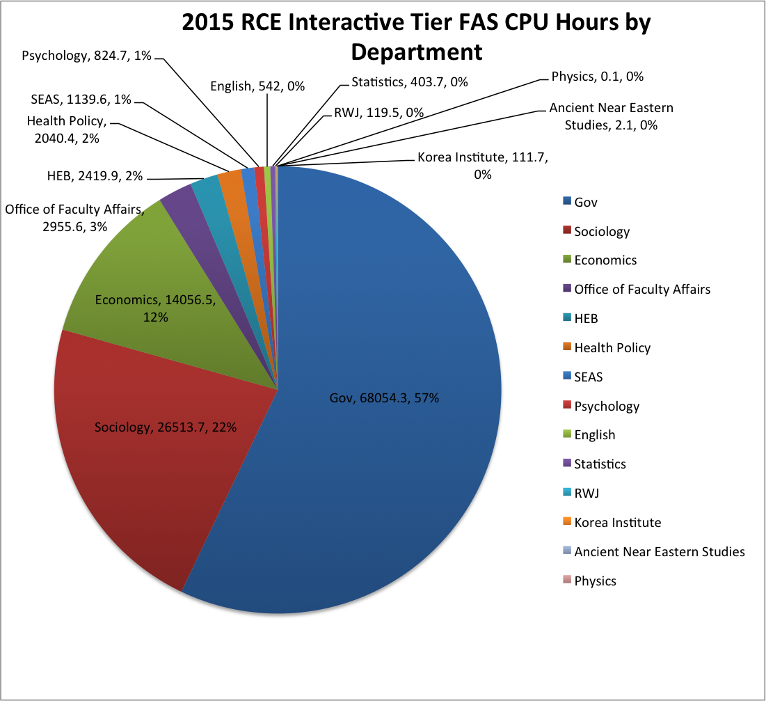 2015 RCE Interactive Tier FAS CPU Hours by Department