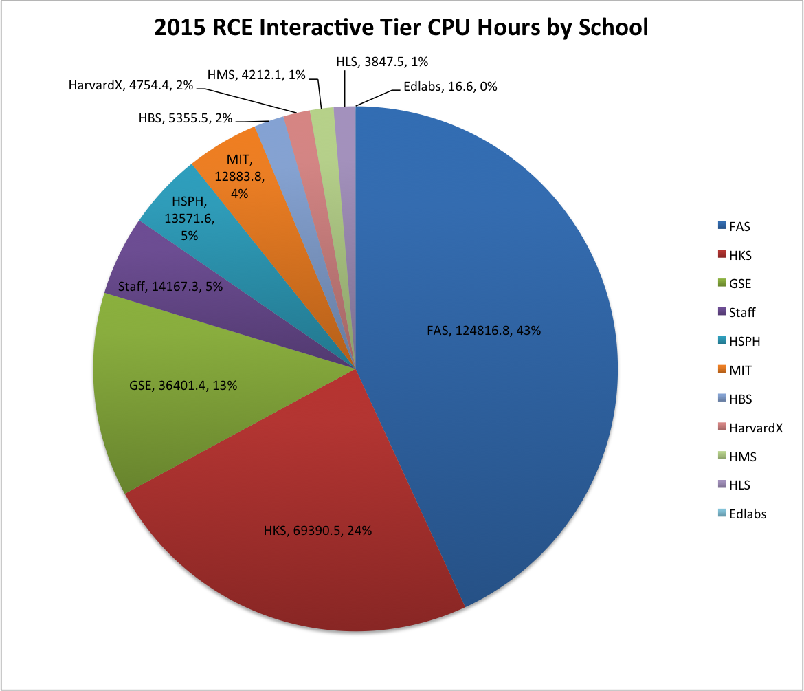 2015 RCE Interactive Tier CPU Hours by School