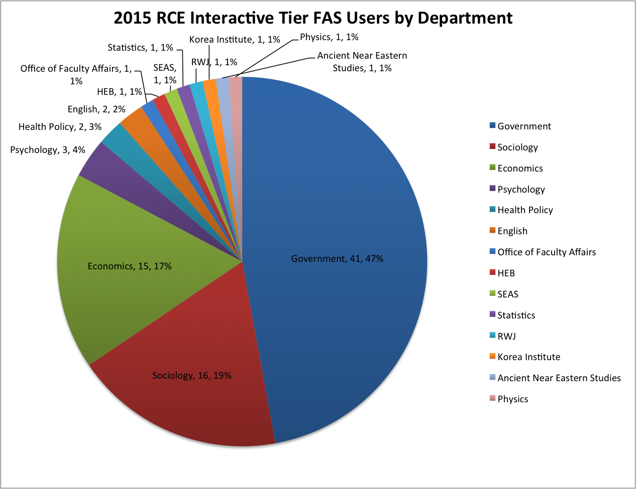 2015 RCE Interactive Tier FAS Users by Department
