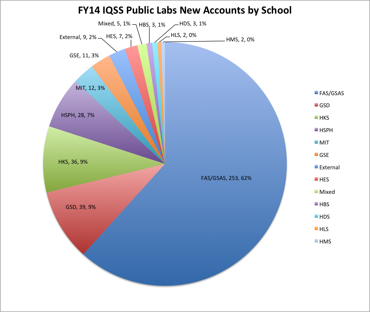 IQSS/HMDC Public Lbs New Accounts FY14