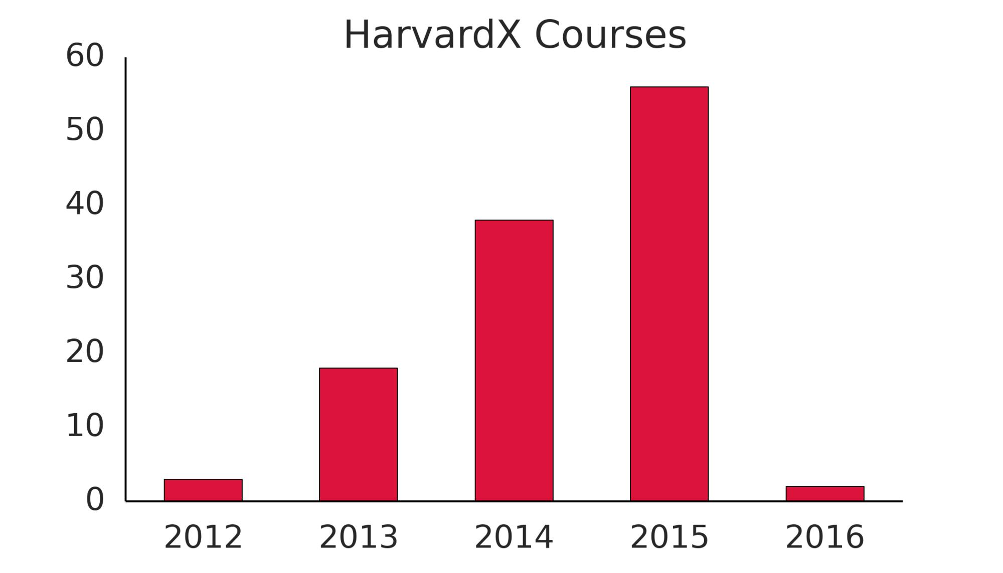 HarvardX Courses