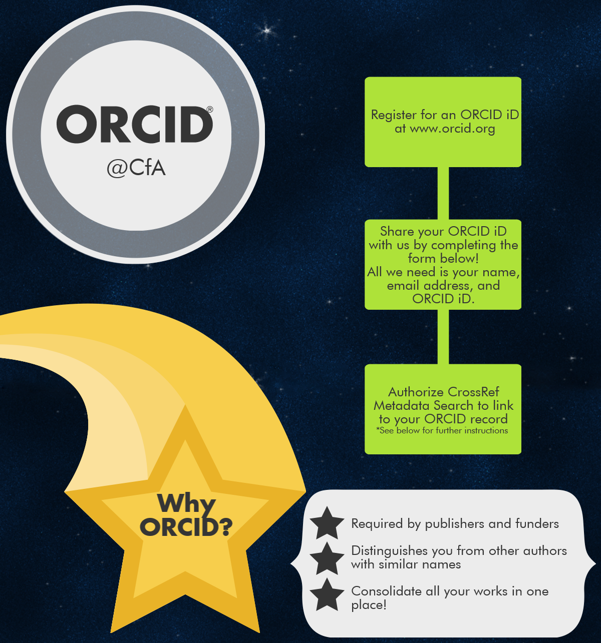 ORCID infographic