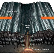 Reading the ridges: Are climate and the seafloor connected?