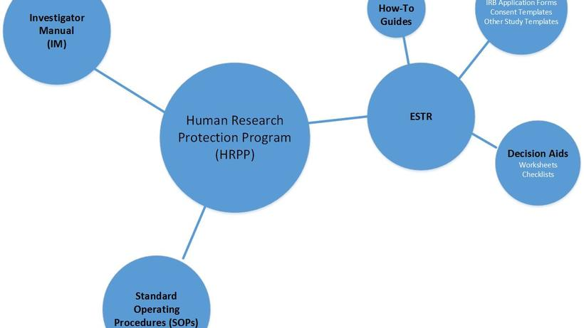HRPP Toolkit