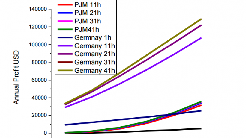Arbitrage potential in Germany and PJM market