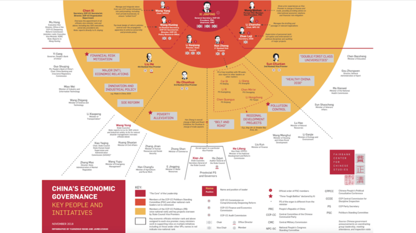 China's economic governance_2018 infographic_by James Evans