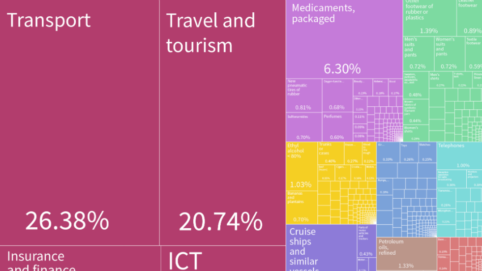 Panama Services Trade Treemap