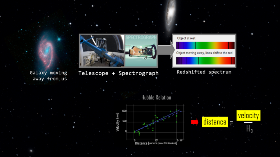 Bucknell Labs: Hubble Redshift