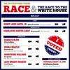 2016 Hutchins Forum: Race and the Race to the White House